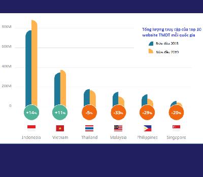 Triển vọng phát triển thần tốc của thương mại điện tử ở Việt Nam